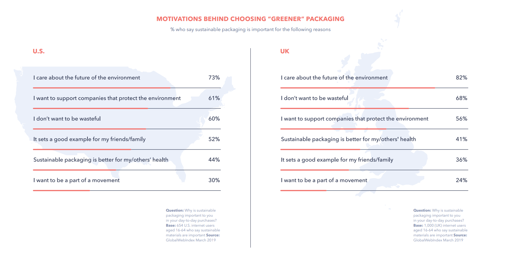 sustainable packaging consumer motivation stats