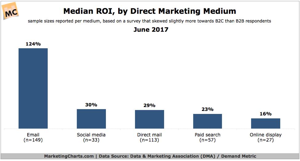 Median ROI chart, by Direct Marketing Medium