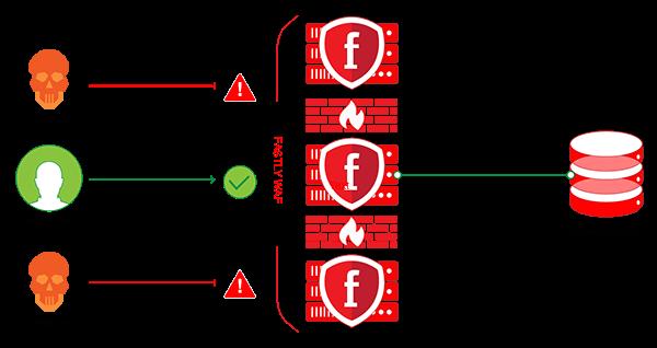 Fastly firewall