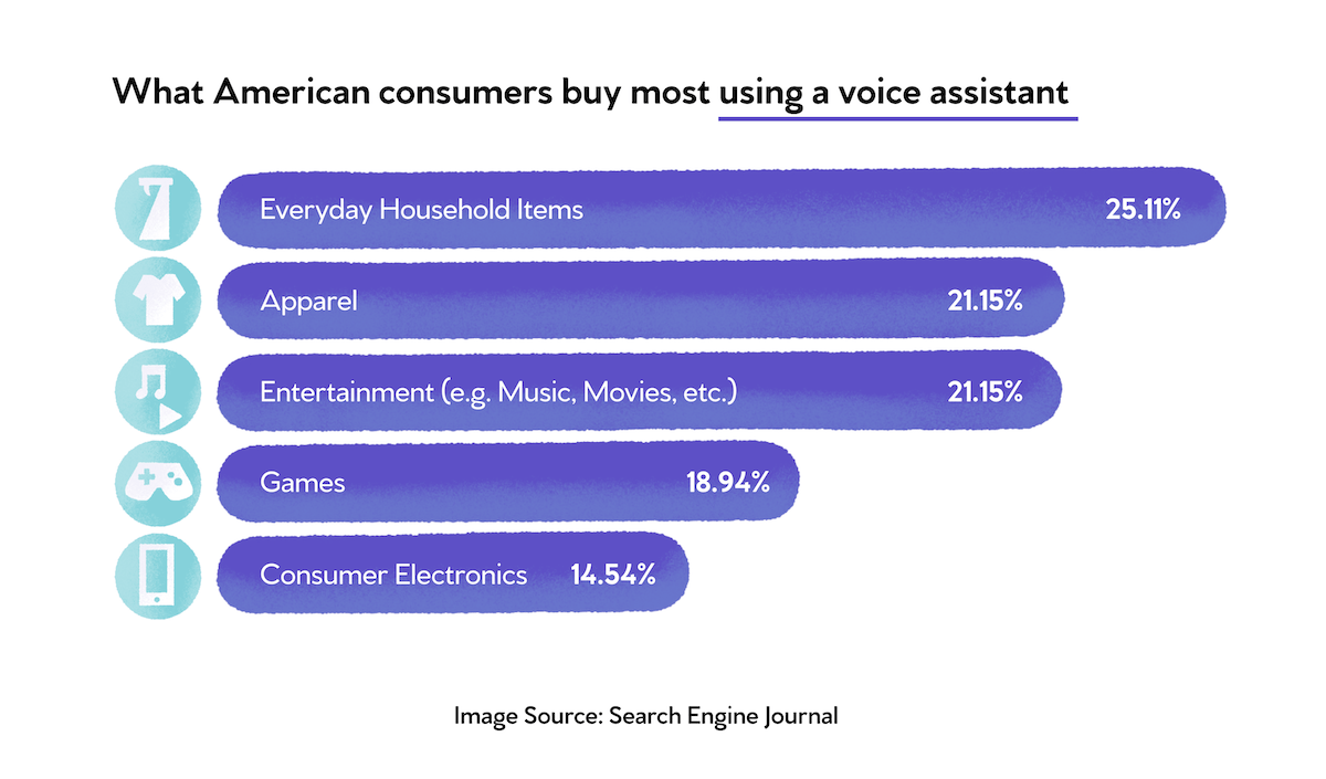 what American consumers buy most using a voice assistant