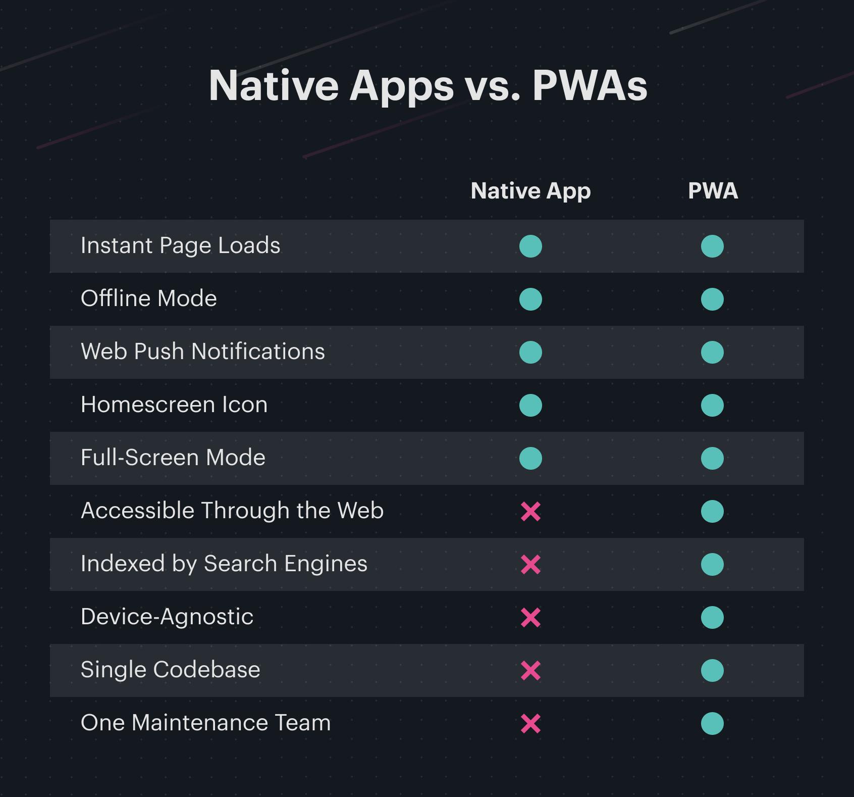 breakdown of features between native apps and pwas
