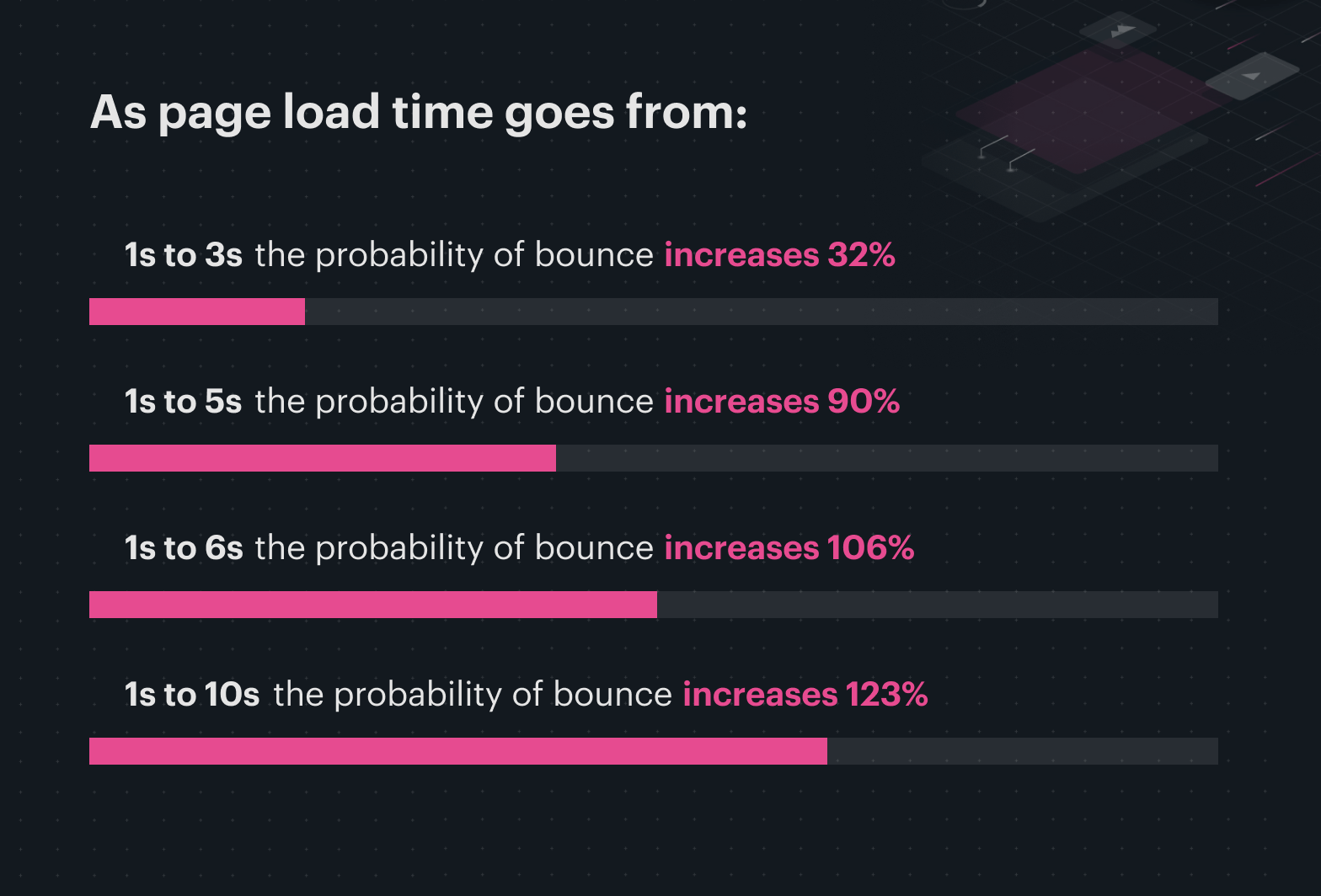 page load time chart