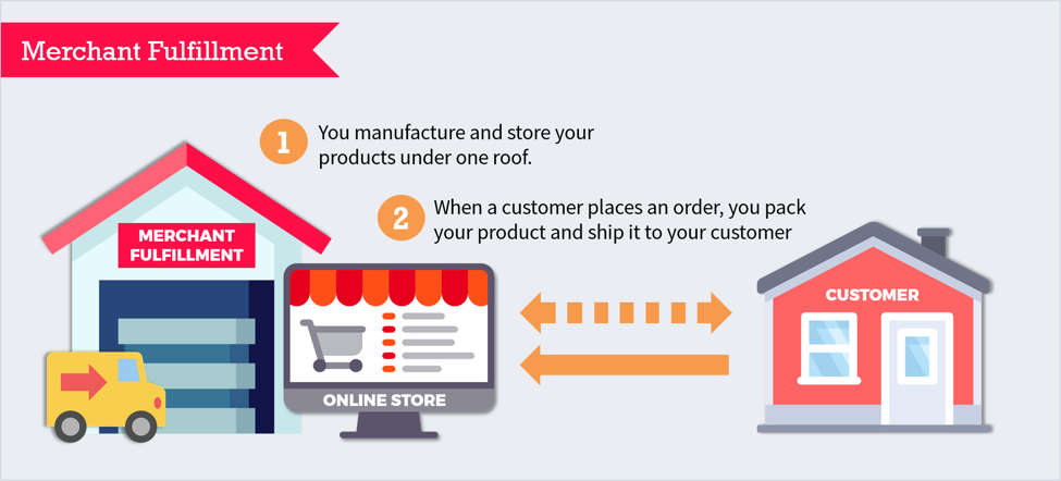 a graph depicting how In-House Order Fulfillment works