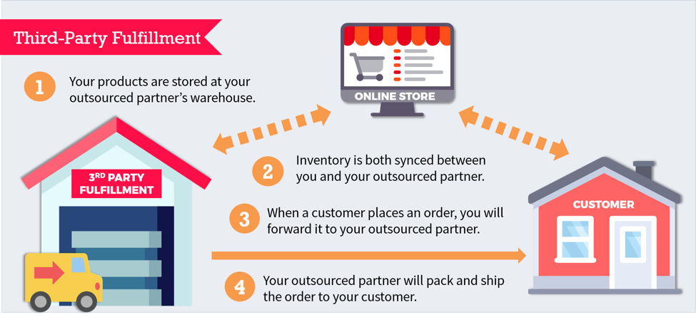 graph depicting how Outsourcing Order Fulfillment works