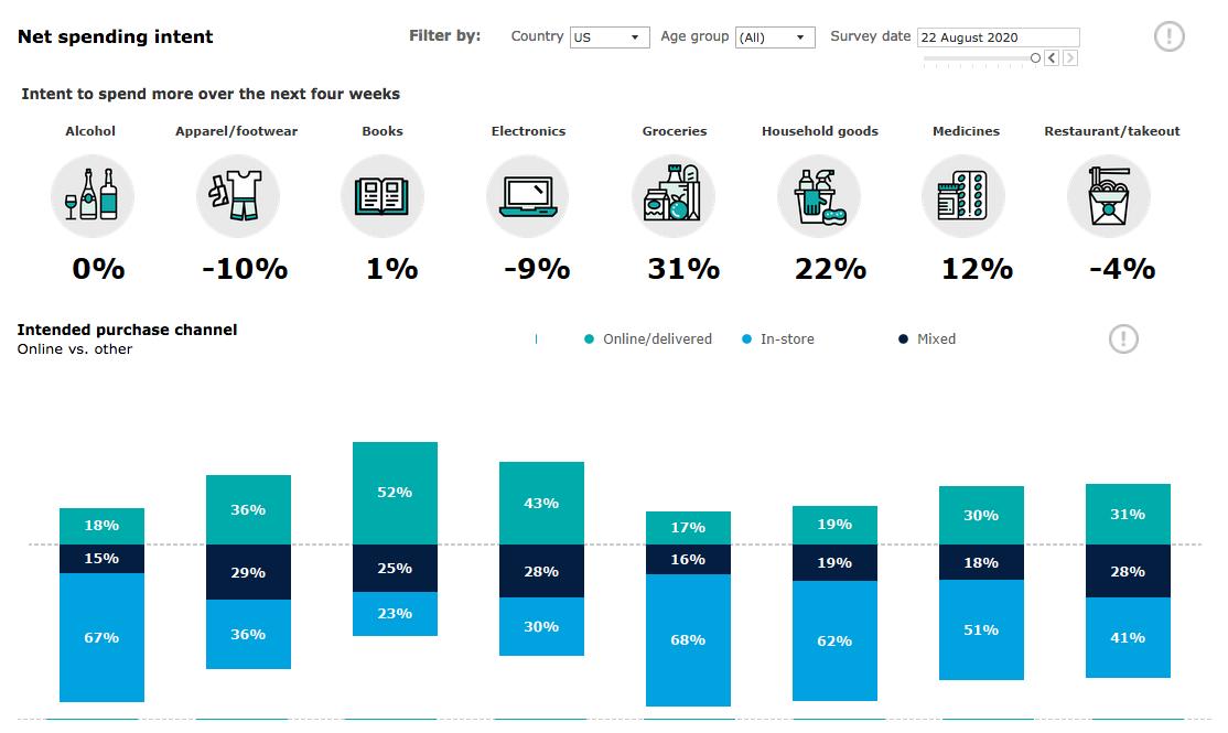 Deloitte's State of the Consumer Tracker