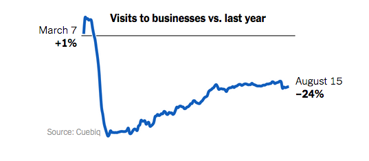 visits to businesses in 2020 vs. 2019