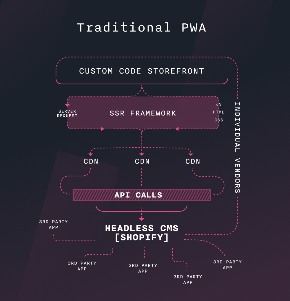 graph of what a traditional PWA build looks like