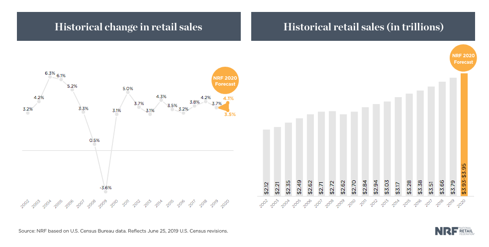 a graph depicting historical change in retail sales over 2020