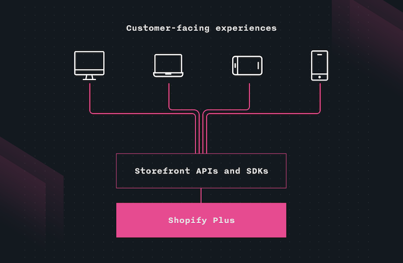 graph depicting headless commerce connecting to a Shopify Plus store