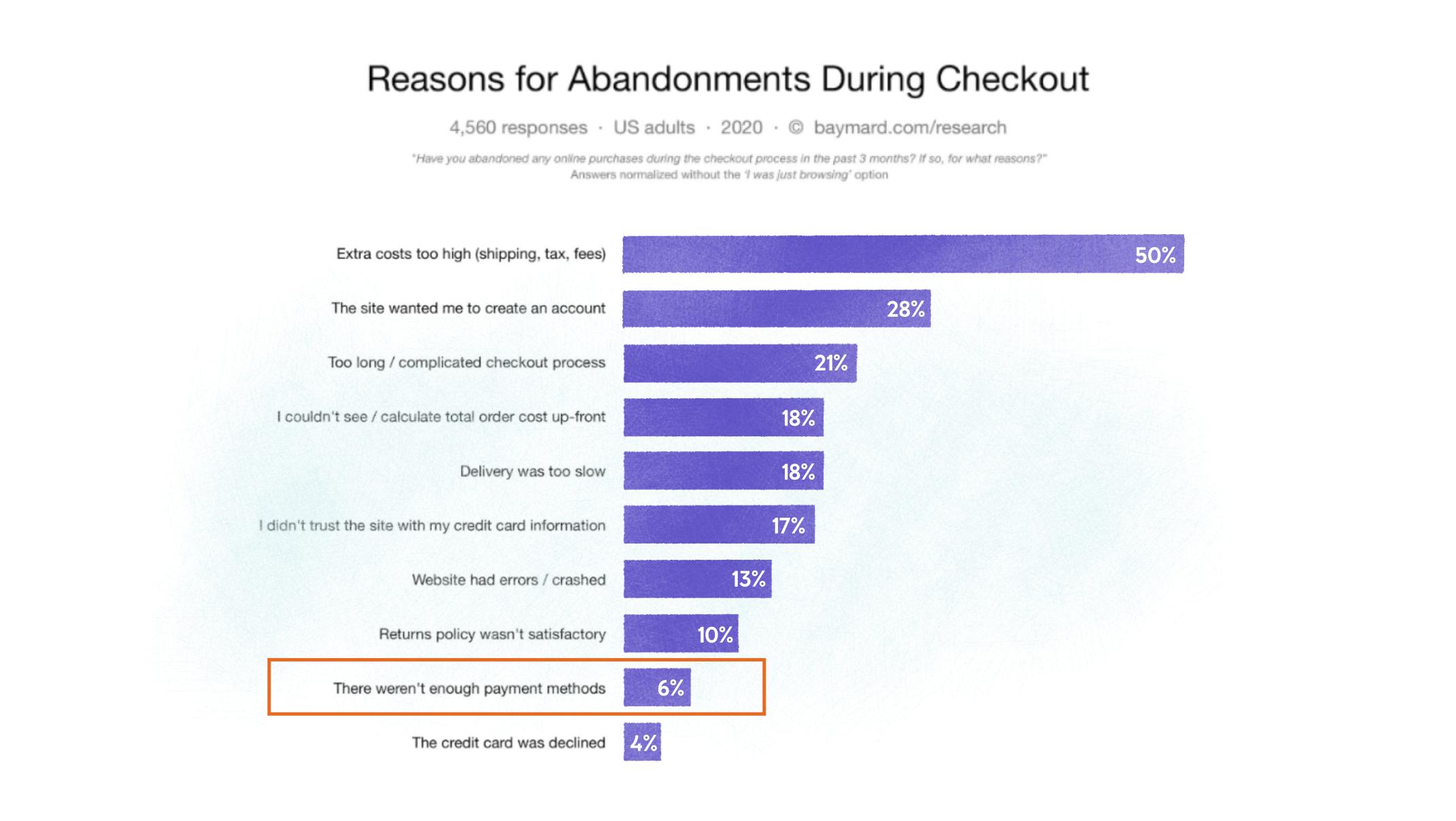 graph depicting cart abandonment statistics
