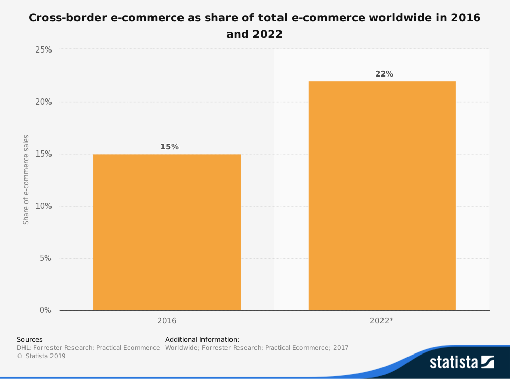 graph depicting cross-border ecommerce as share of total ecommerce worldwide in 2016 and 2022