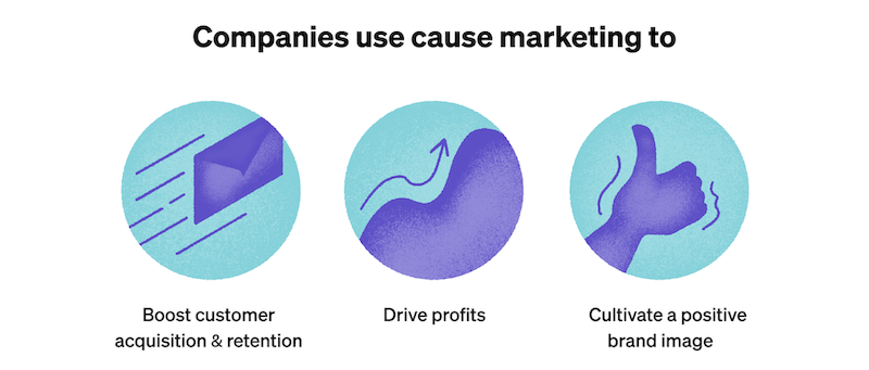teal and purple abstract design depicting the three main reasons why companies use cause marketing