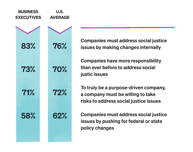 a chart depicting how business executives and U.S. consumers feel about companies taking action on social issues