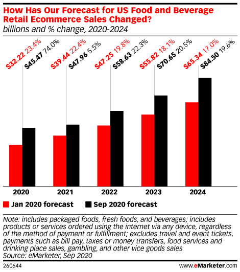 graph depicting changes for the U.S. Food and Beverage Ecommerce Forecast for retail ecommerce sales