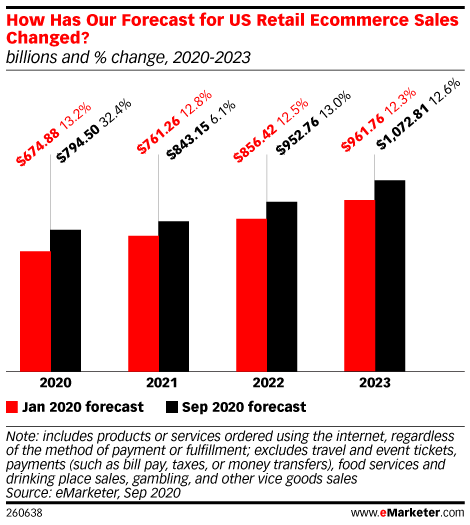 graph depicting U.S. retail ecommerce sales for 2020 through 2023