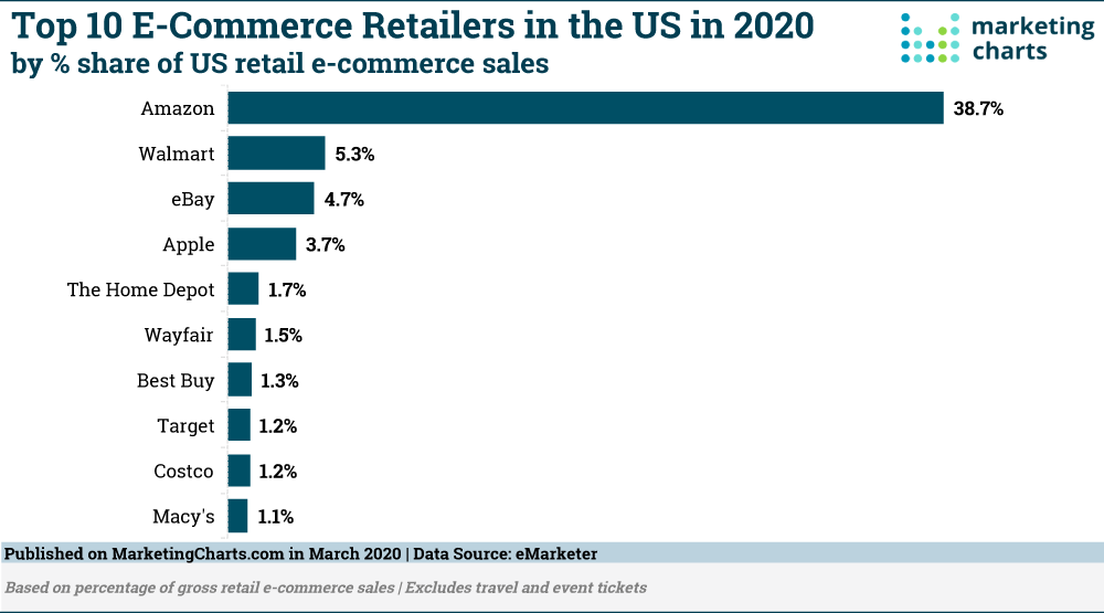 a chart of the Top 10 ecommerce retailers in the U.S.