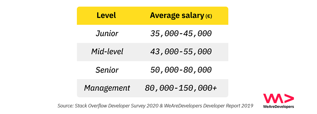 Salary of software developers in Austria