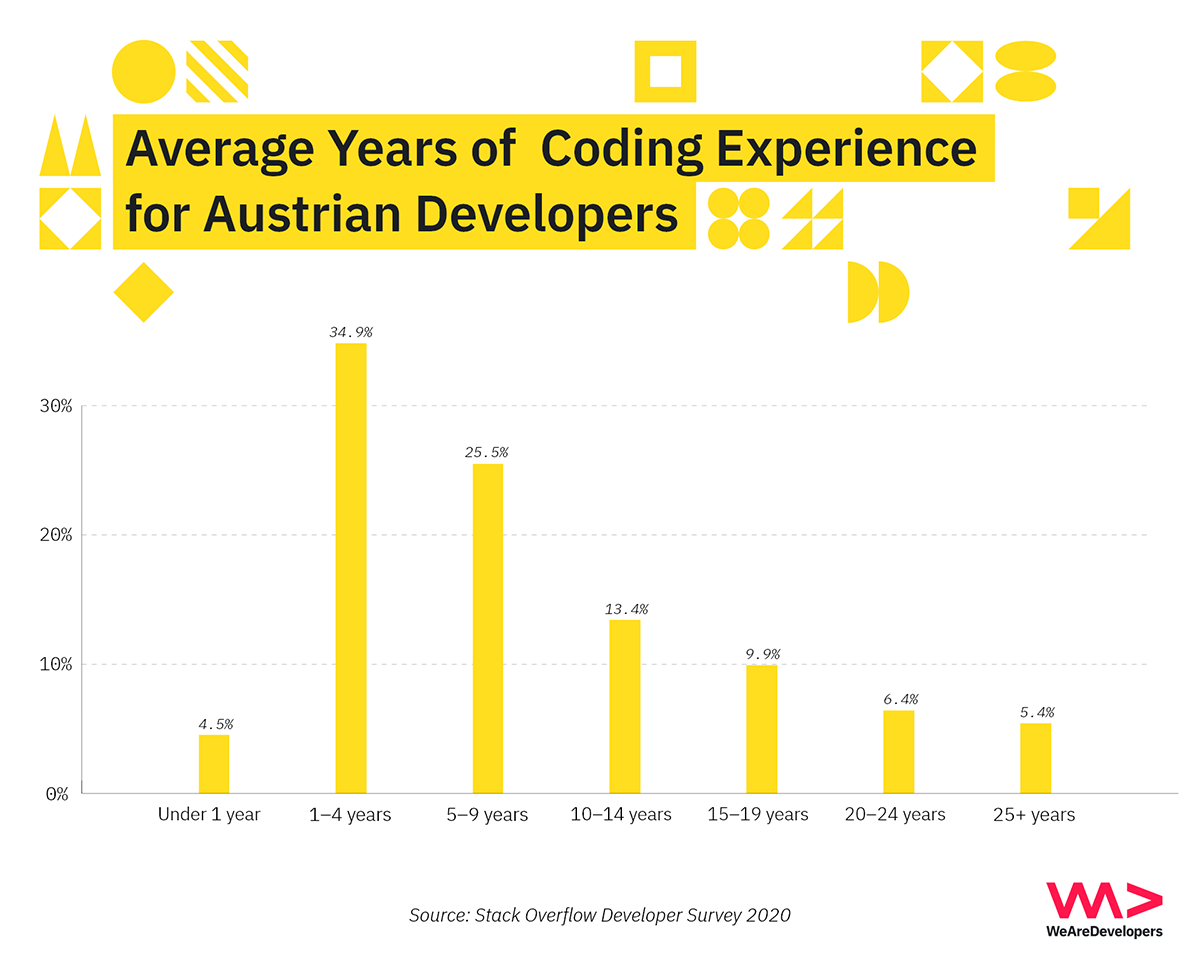 Average years of coding experience for Austrian software developers