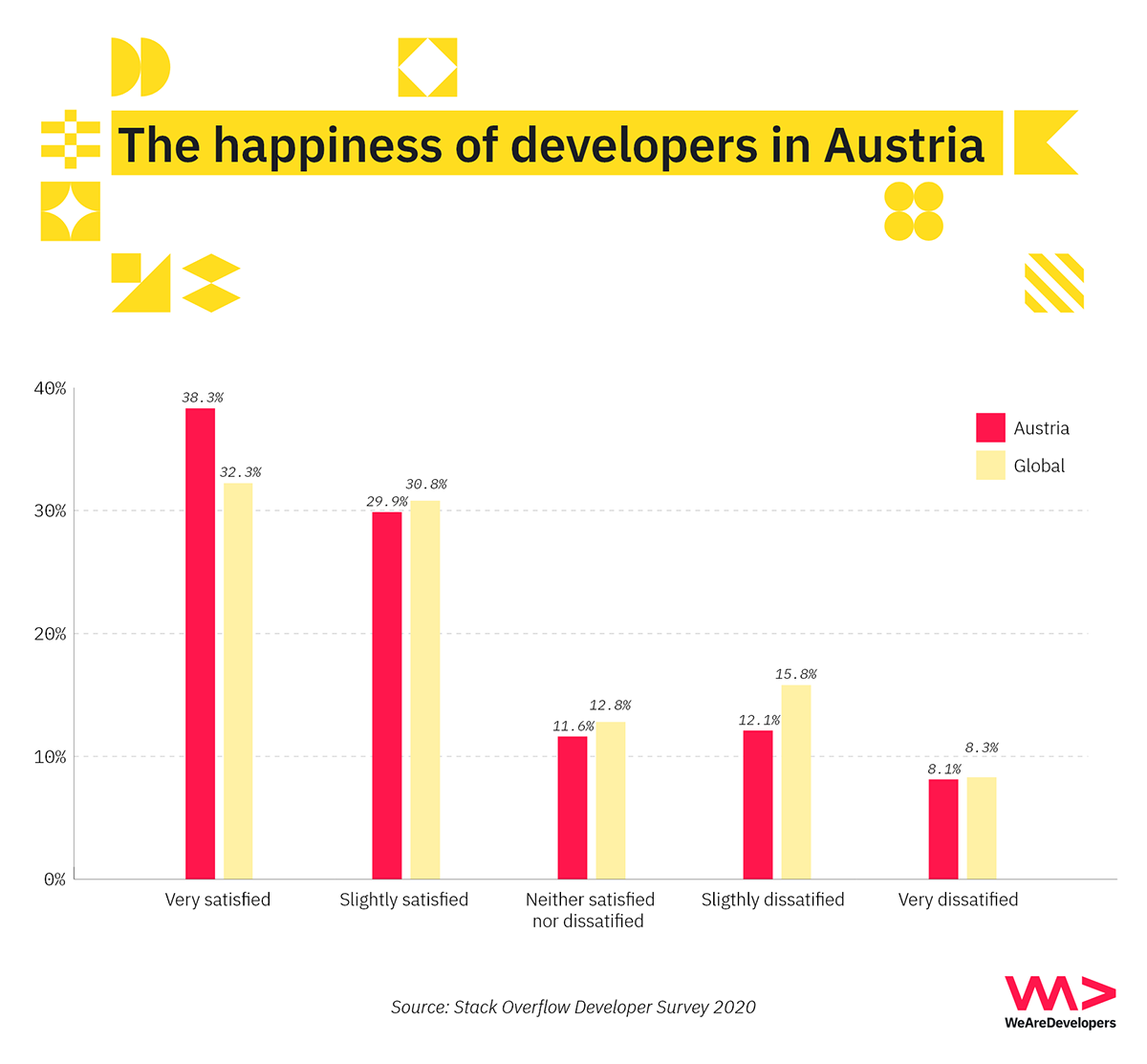 The happiness of software developers in Austria