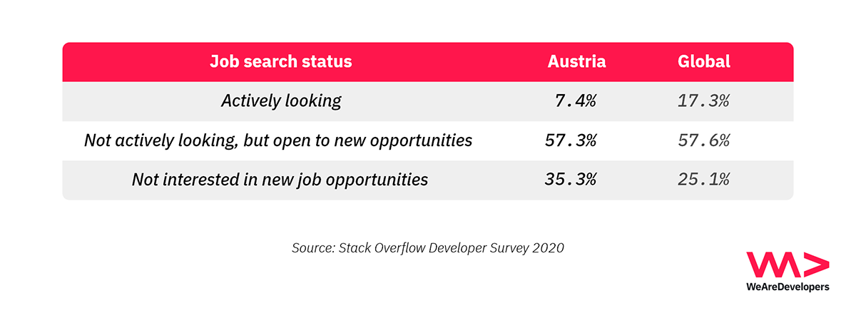 Job search status of Austrian software developers