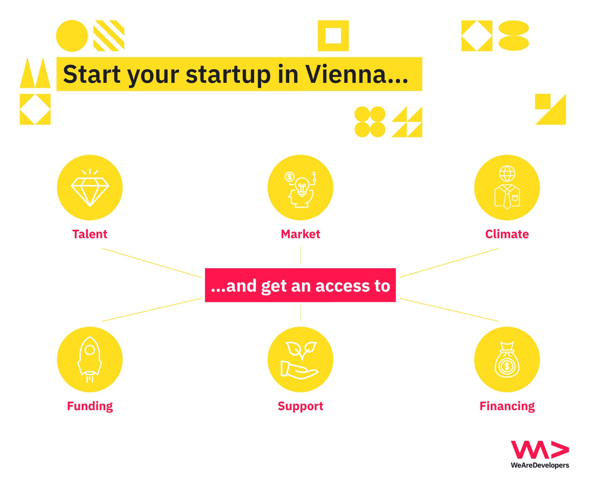 Startups in Vienna