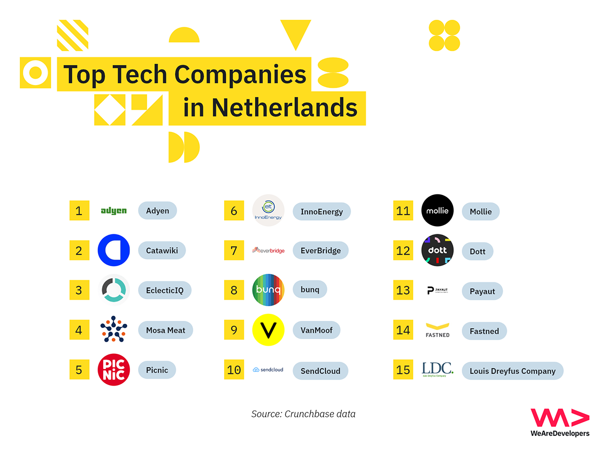 Top tech companies in the Netherlands