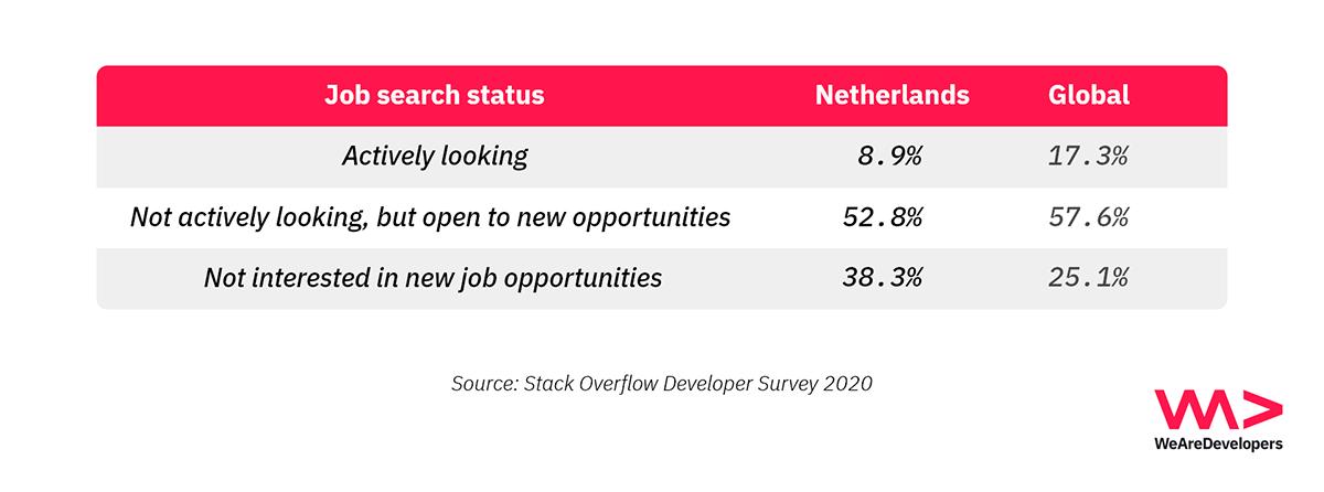 Job search status of Dutch developers