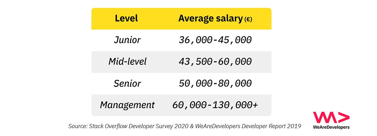 Average salaries of Dutch developers