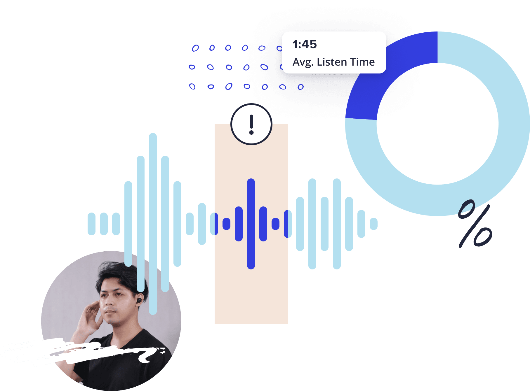 A composite image of voice EQ, a bar chart, and profile pics.