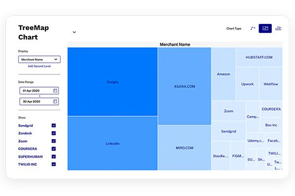 Tribal Credit Dashboard Data-driven expense management, TreeMap chart