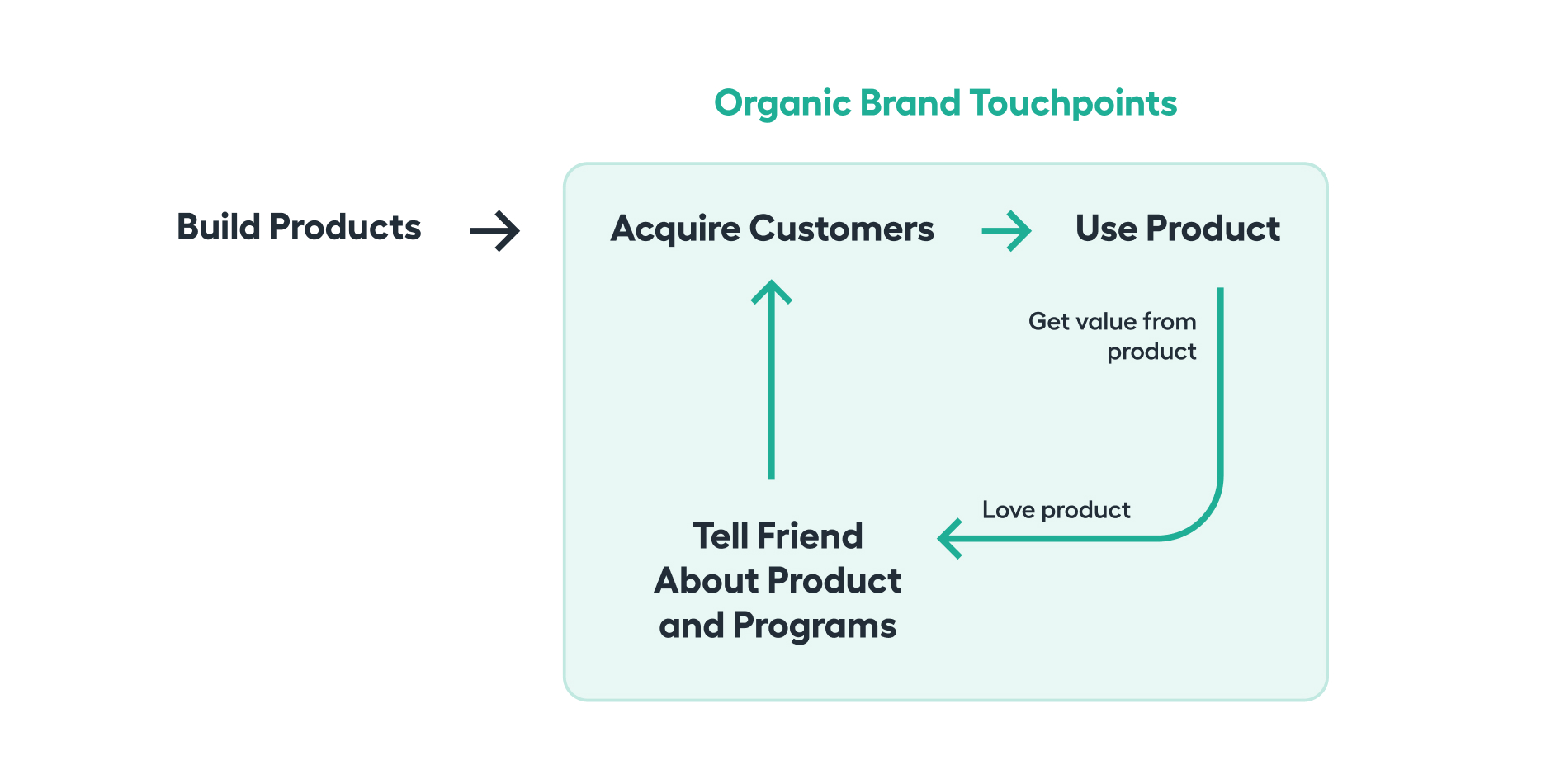 Organic Brand Touchpoints