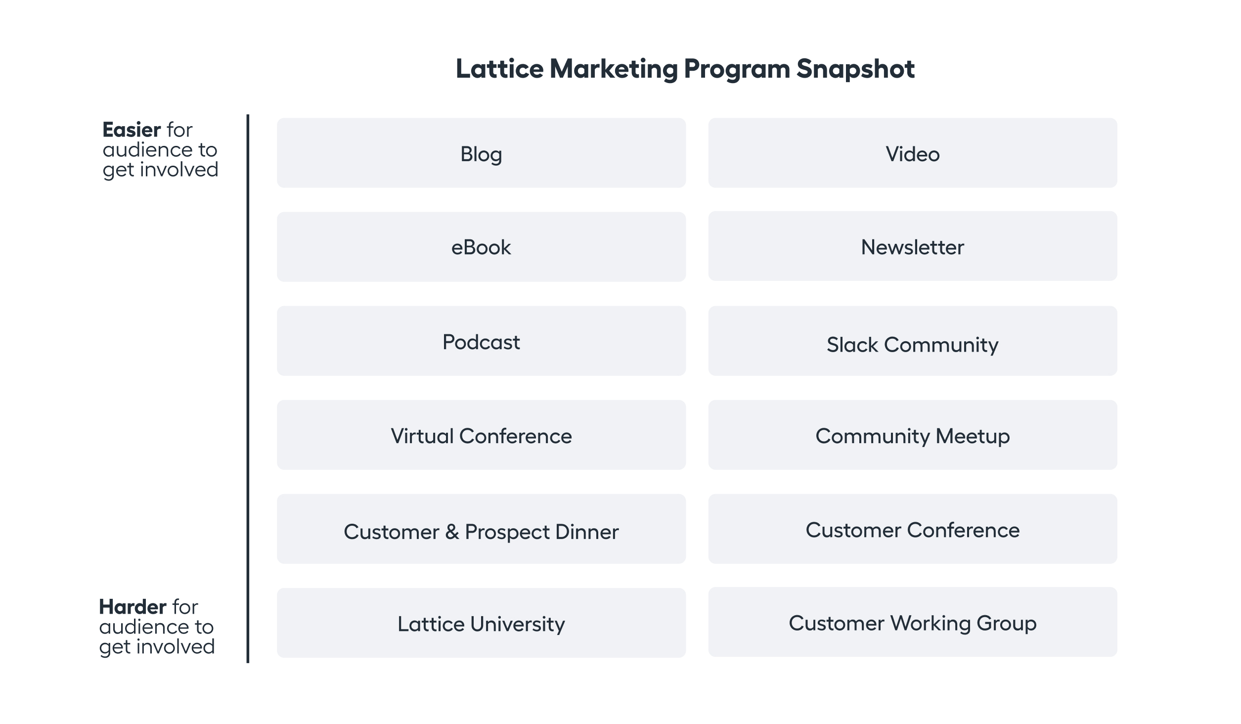 Lattice Marketing Program Snapshot