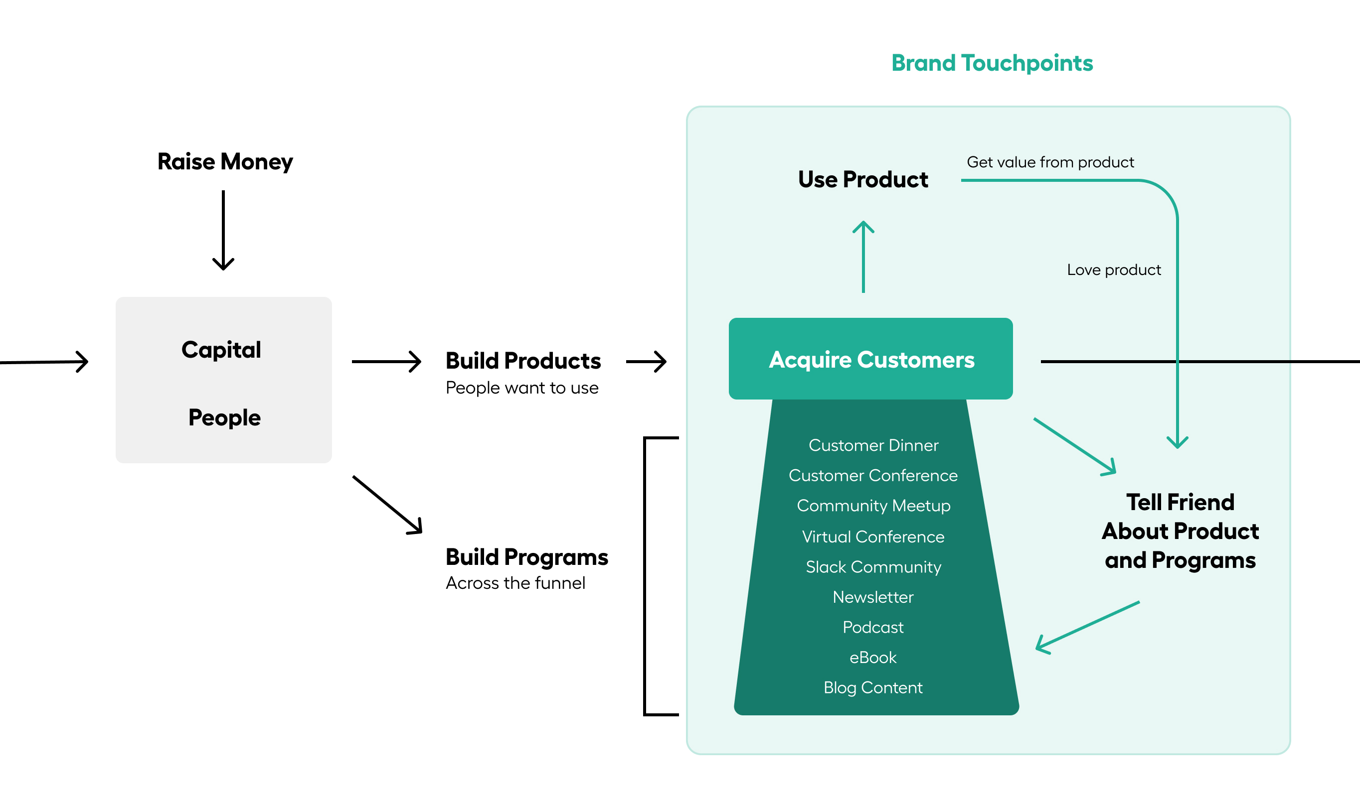 B2B Saas Brand Touchpoint Engine