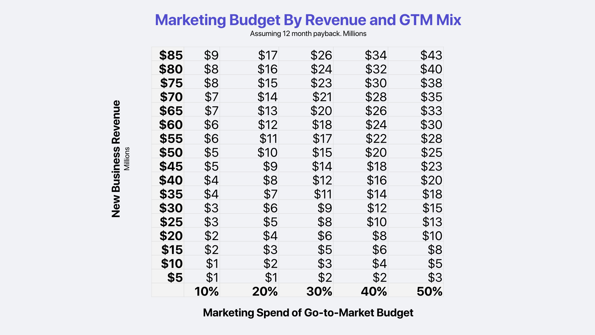 SaaS Marketing Budget by Revenue and GTM Mix