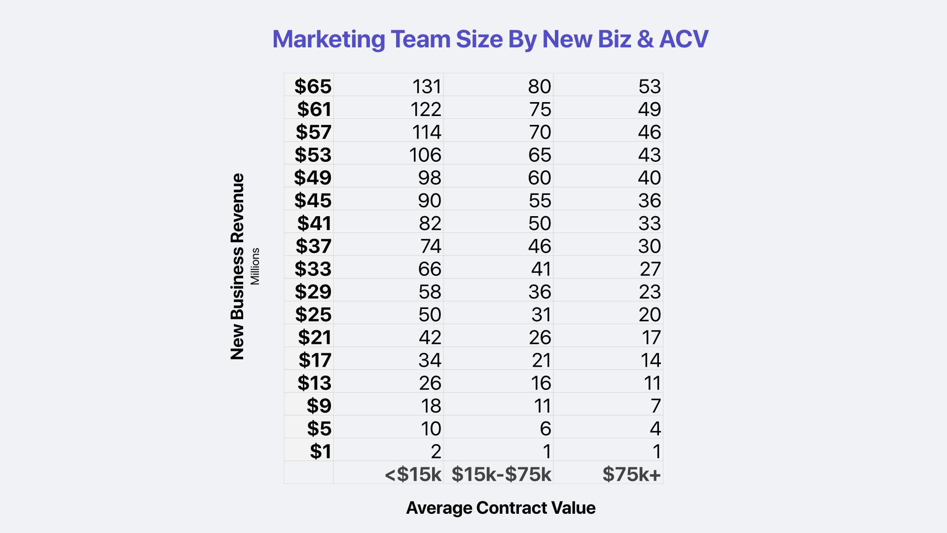 SaaS Marketing Team Size by New Biz & ACV