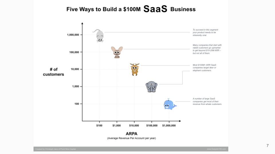 5 ways to build a $100m SaaS Business