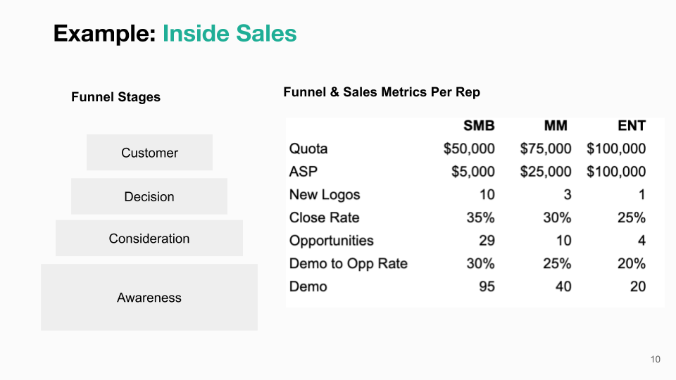 Inside Sales Metrics Example