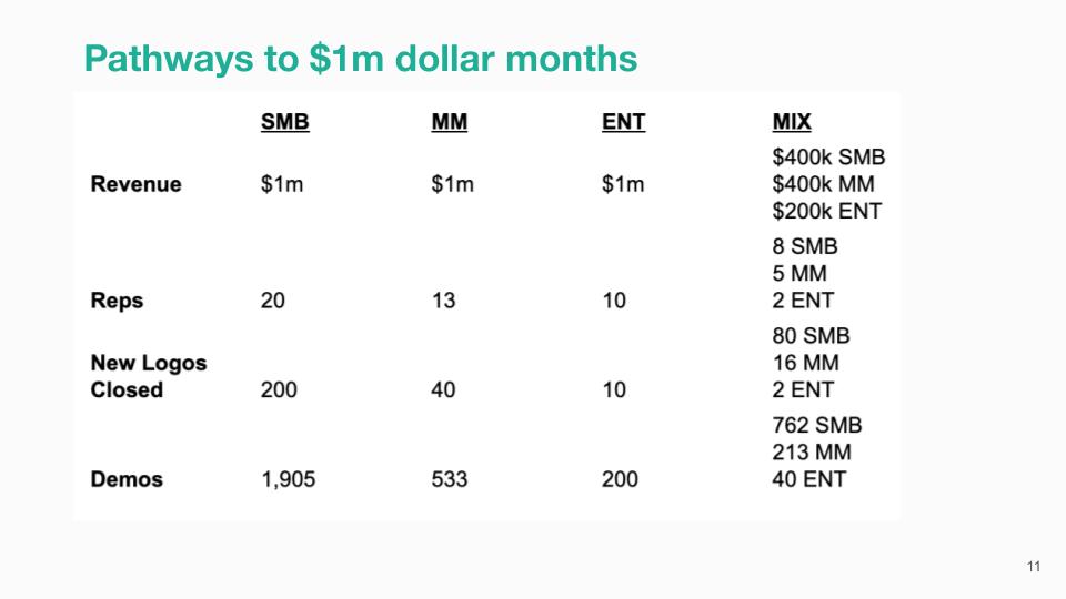 Pathways to $1m dollar b2b saas months