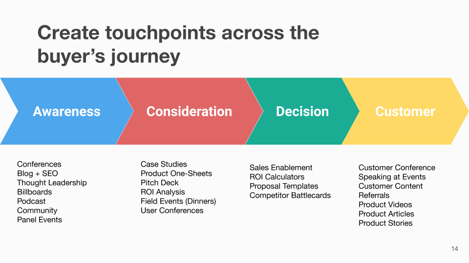 B2B touchpoints across the buyers journey
