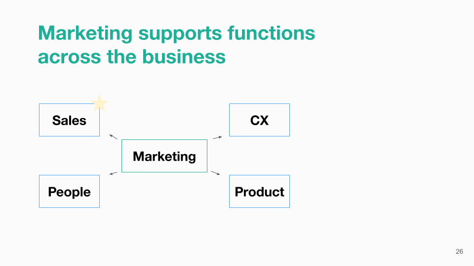 Marketing and other functions