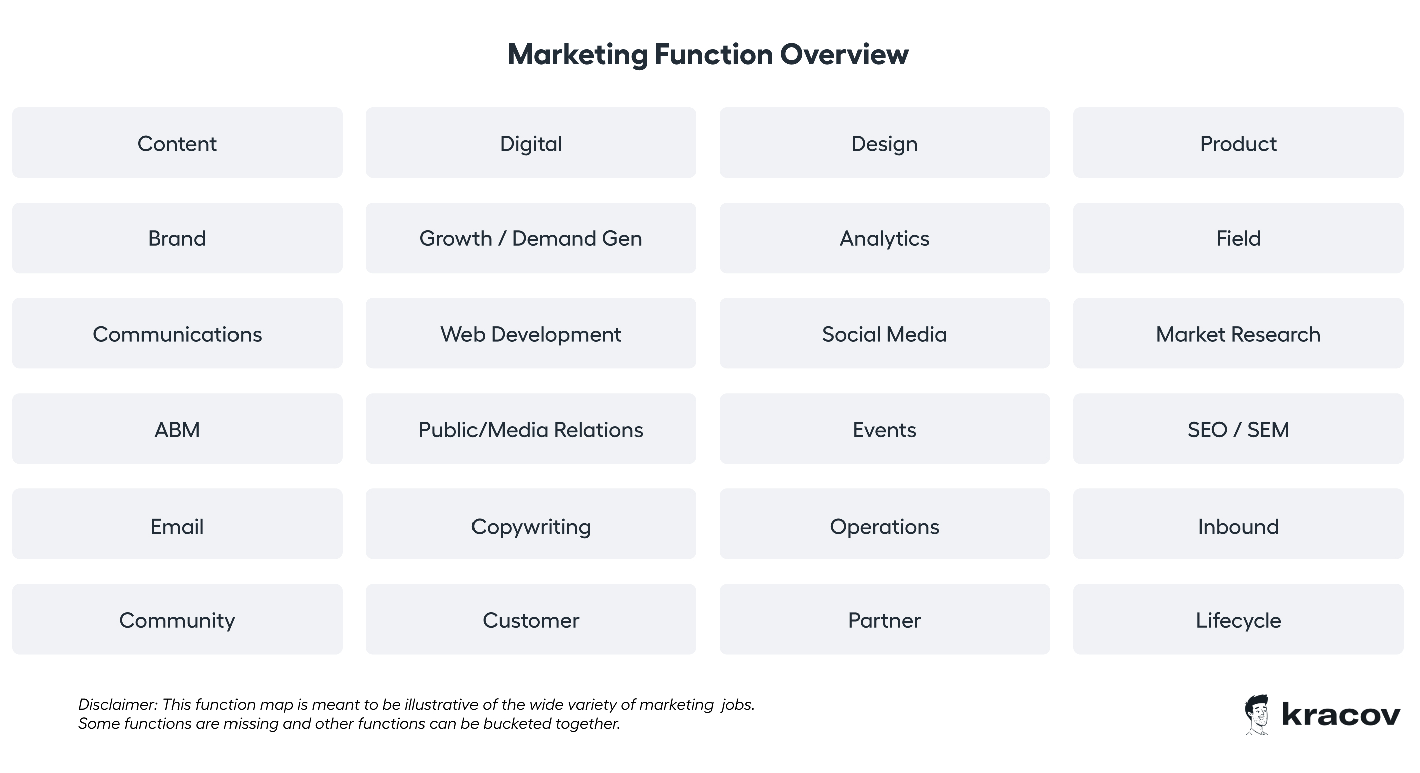 Marketing Function Overview