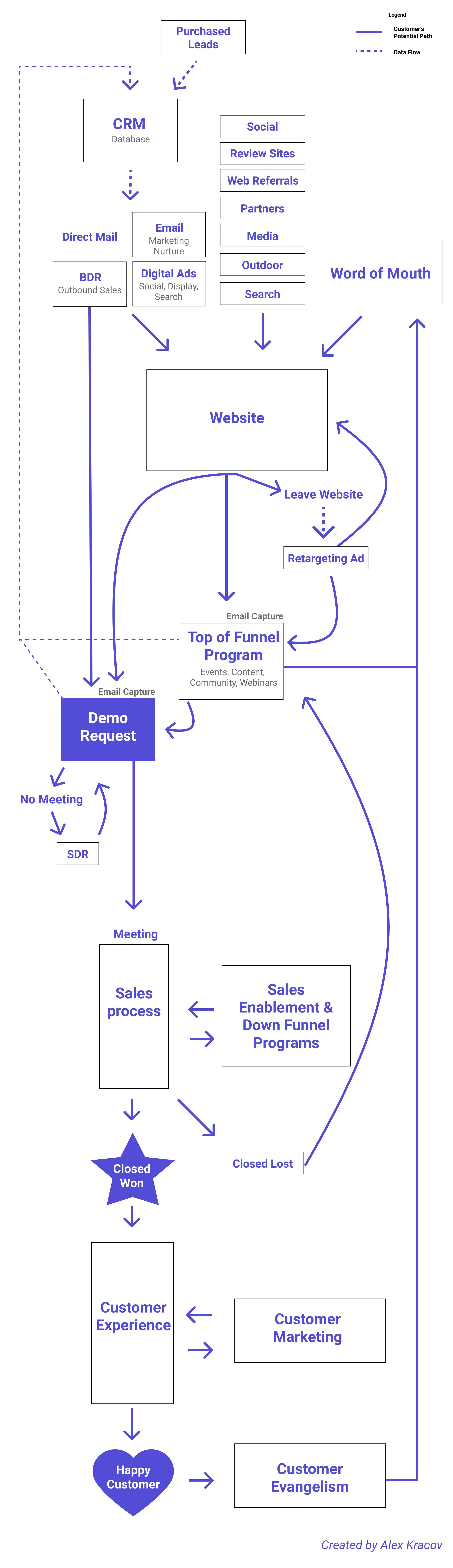 B2B Demand Generation Diagram for SaaS Companies