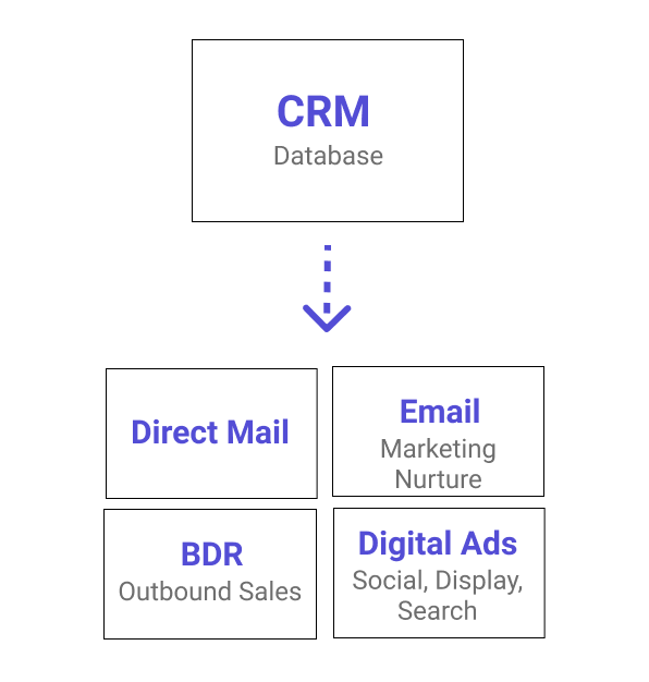 CRM Fuels Account Based Marketing