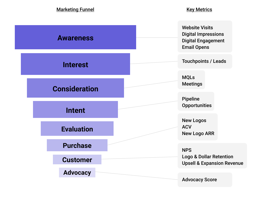 Funnel Metrics for SaaS Marketers