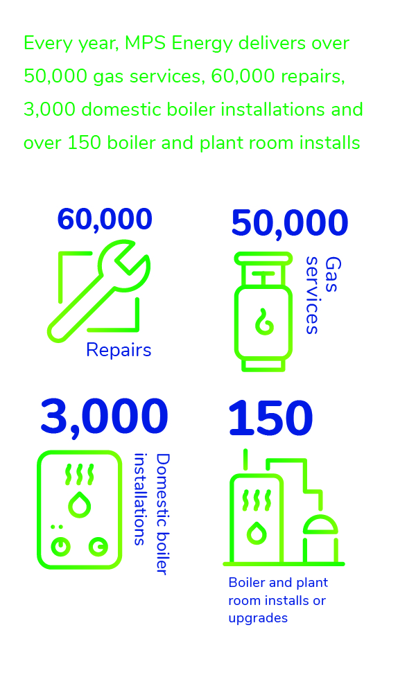 Every year, MPS Energy delivers over 50,000 gas services, 60,000 repairs, 3,000 domestic boiler installations and over 150 boiler and plant room installs