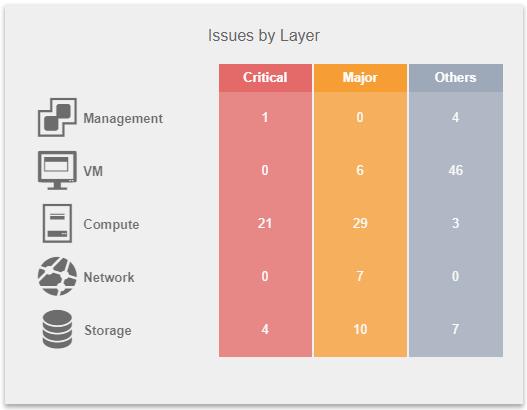 VMware stack widget