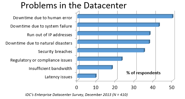 Problems in Datacenter