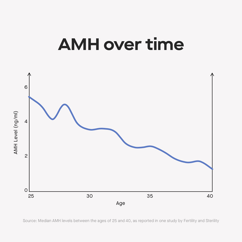 AMH decreases over time graph