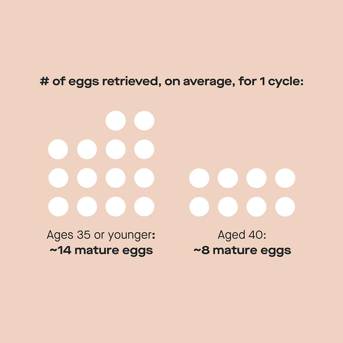 Number of eggs retrieved per cycle