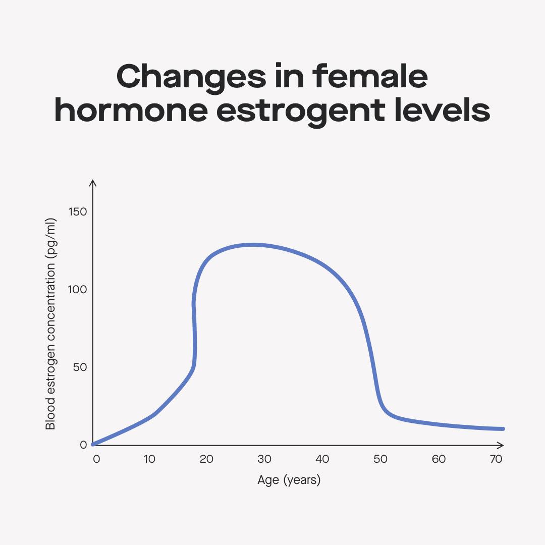 Changes in female estrogen hormones by age graph